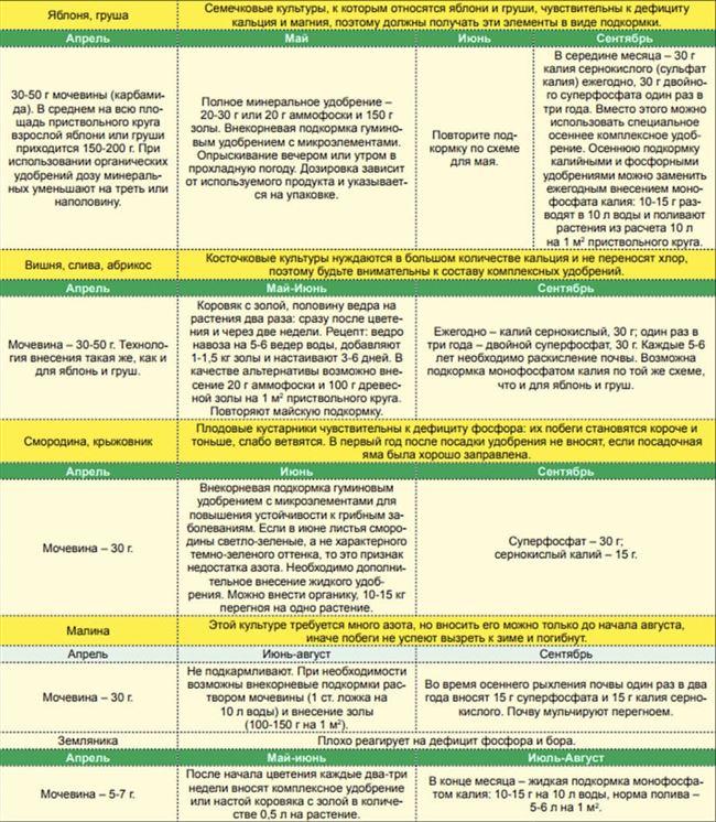 Обязательные требования к внесению удобрений