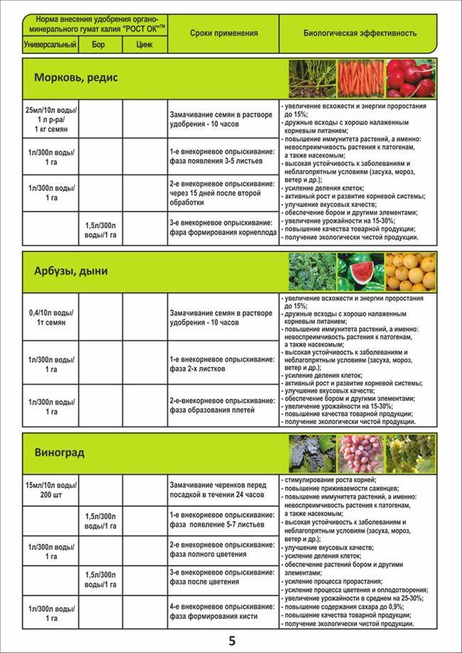 Подкормки и таблица внесения удобрений