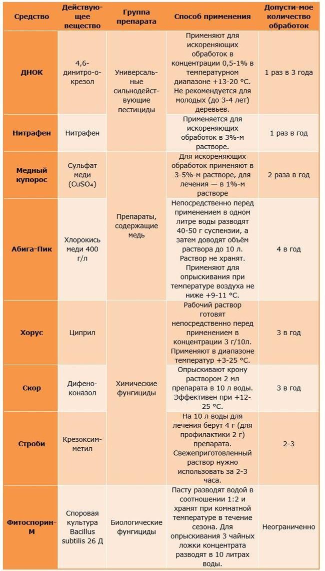 Содержание веществ — таблица